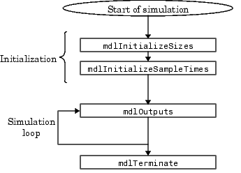 Matlab/Simulink Real-time Contro